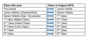 class changes